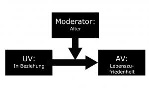 Beispiel für Darstellung eines Moderators