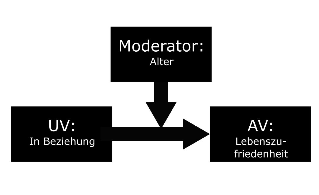 Moderator oder Mediator? – Das ist hier die Frage - STATISTIK ...